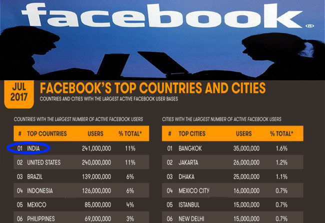 India overtakes the USA in Facebook using
