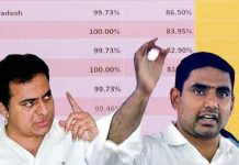 KTR and Nara Lokesh Twitter Congratulates